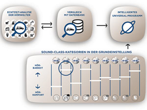 Sound-Class-Technology